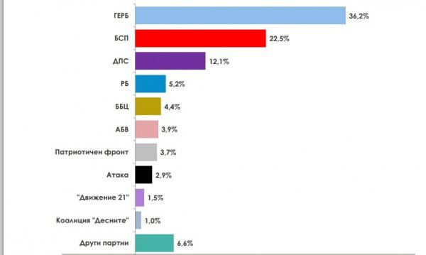 При вот сега: ГЕРБ взимат 105-110 депутати, БСП - с 13% по-малко
