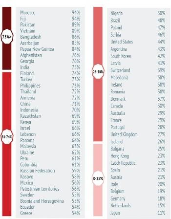 Само 25% от българите готови да тръгнат на бой за родината