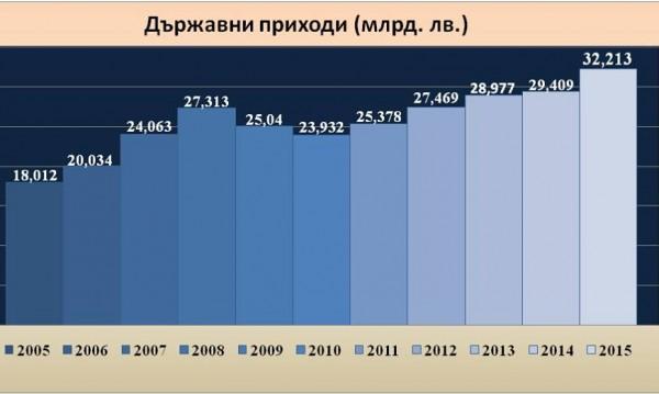 Борисов доволен: С 3 млрд. лв. повече приходи завърши 2015 г.