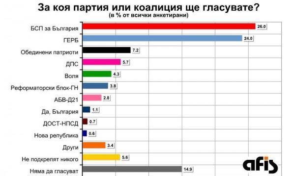 След изборите: Тройна коалиция с център БСП или ГЕРБ