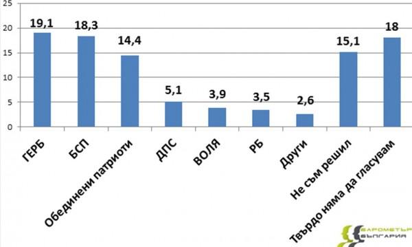 ГЕРБ – 19,1%, БСП – 18,3%, задава се парламент от четири партии