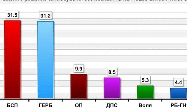 Последни данни: БСП – 31,5%, ГЕРБ – 31,2% и... 7 партии в НС