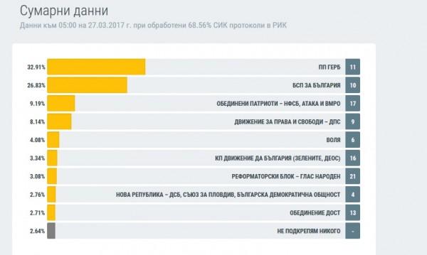 """ЦИК: При 61% """"за"""" ГЕРБ – 32.95%, БСП – 26.76%"""