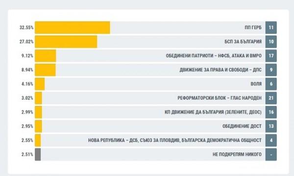 При обработени 94,33%: Разликата ГЕРБ–БСП е над 5,5%