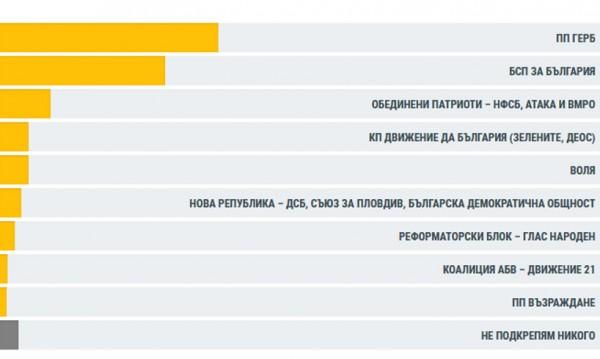 99,98% от протоколите: ГЕРБ – 32,66%, БСП – 27,19%