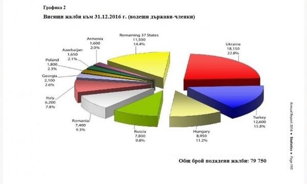 723 висящи жалби срещу България чакат в съда в Страсбург