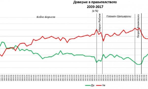 """Силен старт за кабинета """"Борисов 3"""", 32% от българите го харесват"""