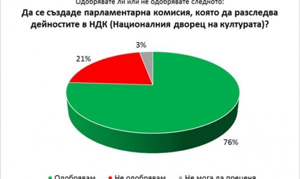 """Да се изселят ли ромите от Асеновград? 53% против, но всеки трети """"За"""""""