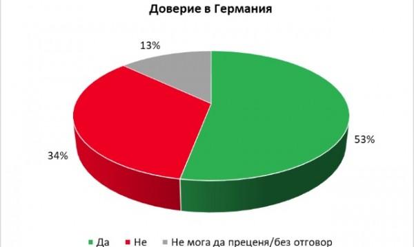 Галъп интернешънъл: 53% от българите вярват на Германия