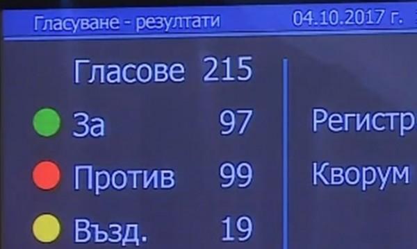 Гласуване, прегласуване и резултатът е: Делян Добрев – депутат!