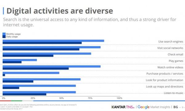 Google проверява и показва: Как използват интернет българите