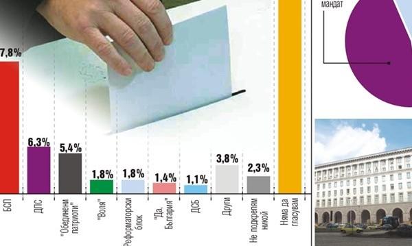Избори днес като избори преди: ГЕРБ и БСП все разлика от 5% ги дели