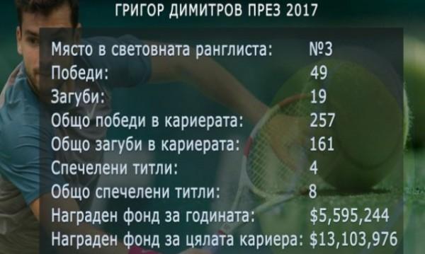 Гришо спечели над 5,5 млн. долара през 2017-а
