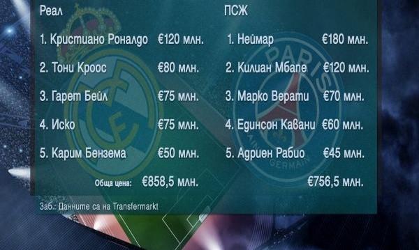Кой е по-скъп? Реал vs. ПСЖ и Юве vs. Тотнъм