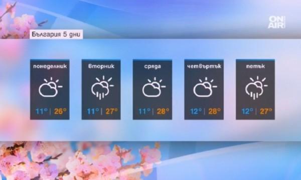 Лятно време в началото на седмицата, живакът – до 28°C