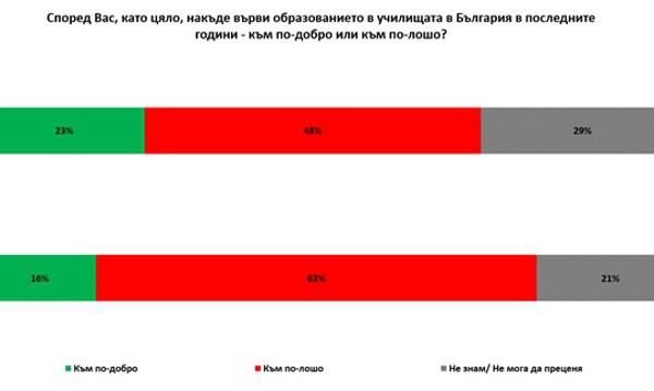 Образованието потъва, 63% от българите разочаровани!