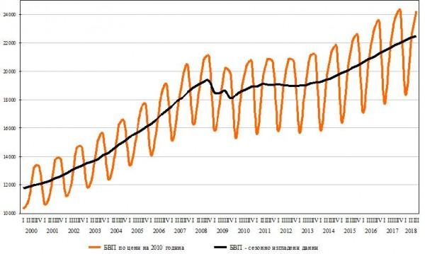 Октомврийска статистика: По-скъп хляб, мляко, ориз...