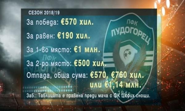 Приходите на Лудогорец от Лига Европа спаднаха двойно