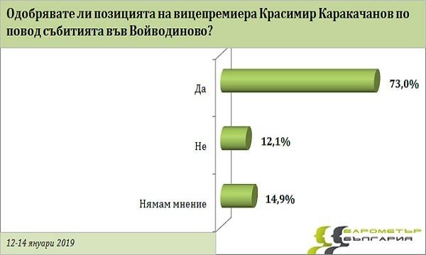 Българинът зад думите на Каракачанов: 73% са съгласни с него