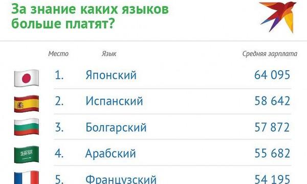 Българският в топ 3 на най-високоплатените езици в Русия