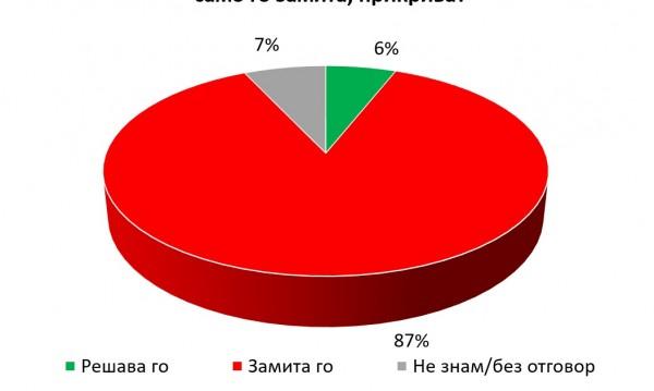 """След """"Апартаментгейт"""": БСП с повече гласове от ГЕРБ на евровота?"""