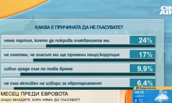 На избори: Младите не са апатични, политиците остават неразбрани!