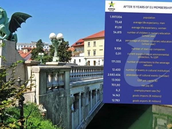Словения влезе в Европейския съюз преди 15 години. Сега тя