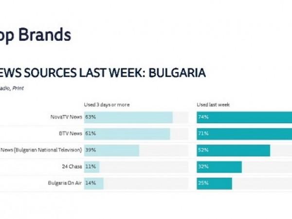 Националната политематична телевизия Bulgaria ON AIR е един от най-предпочитаните