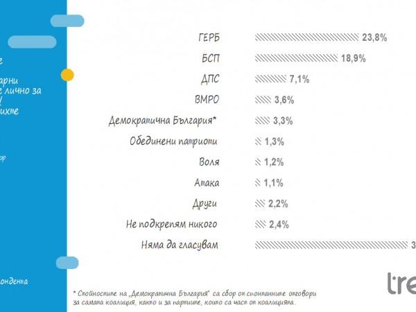 Ефектът от победата на европейските избори увеличава електоралната база на