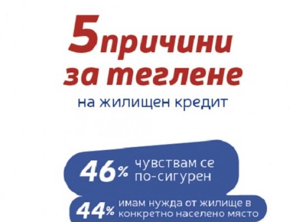 55% от хората, които не живеят в собствено жилище, възнамеряват