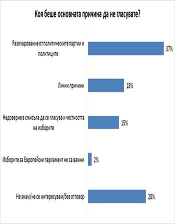 Защо не гласувахме на евроизборите? Недоверие, разочарование...