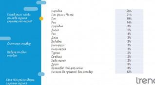 Половината българи щракат на чалга, рокът вирее в големите градове