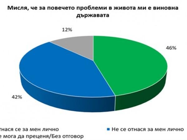 Снимка: Половината българи за проблемите ни: Държавата е виновна!