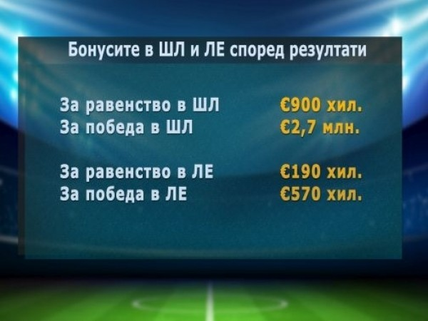 Разгрома на Лудогорец с 5:1 над ЦСКА Москва донесе 570