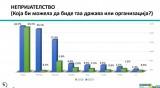 За все повече македонци България е неприятелска страна