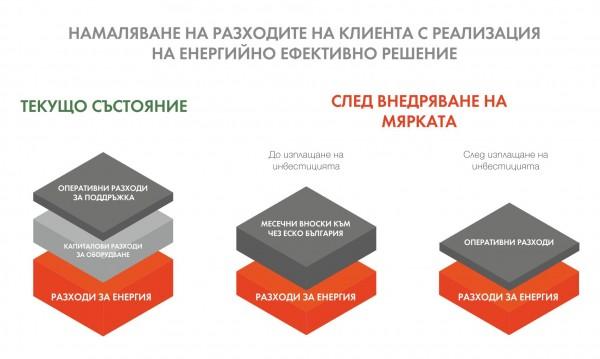 ЧЕЗ ЕСКО България предлага успешни решения в условията на финансова криза