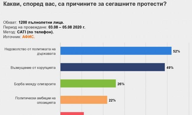 Половината в градовете искат избори, в селата - Борисов да управлява