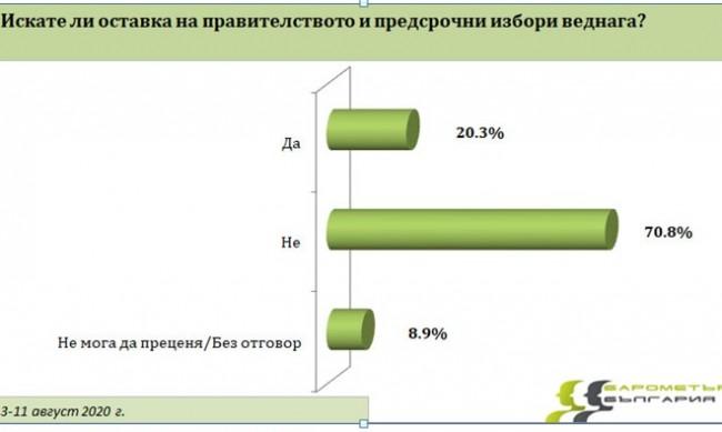 Изследване: Повече от половината българи не подкрепят протестите