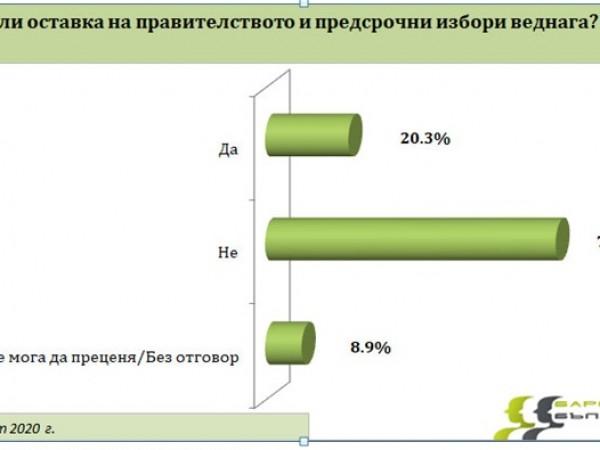 Повече от половината българи не подкрепят протестите и към настоящия