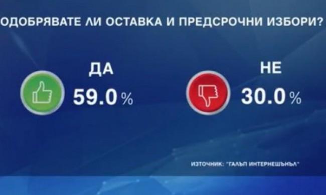 """Според """"Галъп"""", избирателите са ориентирани към негласуване"""