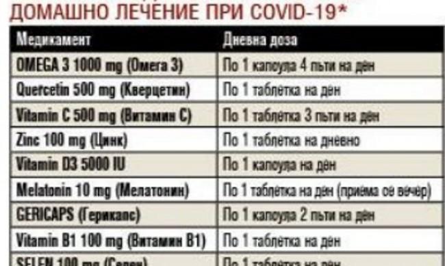 Протоколът за домашно лечение при COVID-19, препоръчван от българските лекари