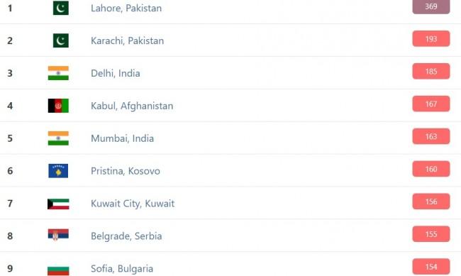София до Индия и Пакистан по мръсен въздух