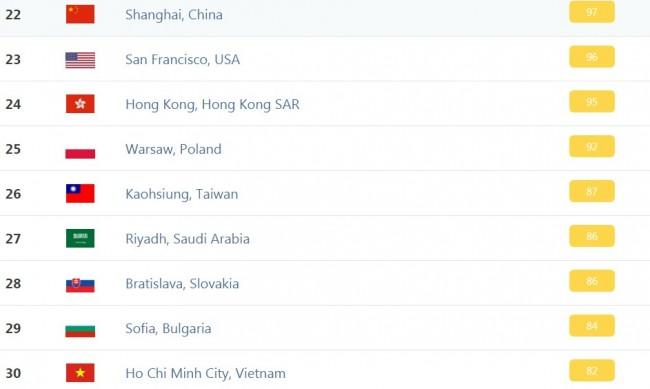София - на 29 място по мръсен въздух в света