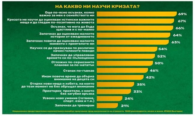Пандемията от коронавирус е накарала 63% от българите да оценят значимостта на малките неща в живота