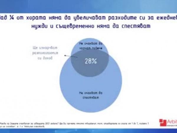 Една пета от българите смятат, че ще имат средства да