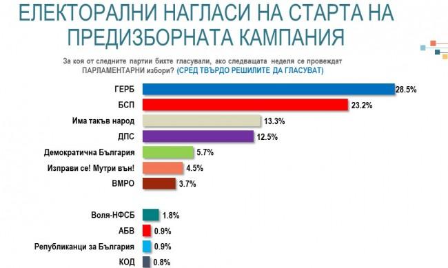 ГЕРБ води с 5% на БСП, 6 сигурни партии в следващия парламент