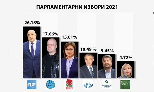 Политически пъзел: Кой с кого ще е в новия парламент?