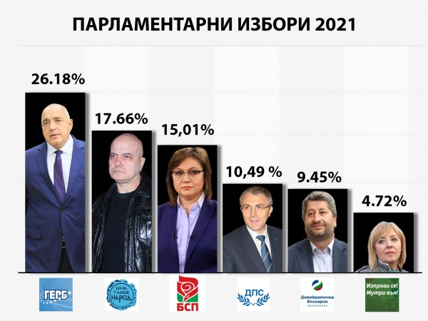 Шест партии ще имат народни представители в новия парламент и