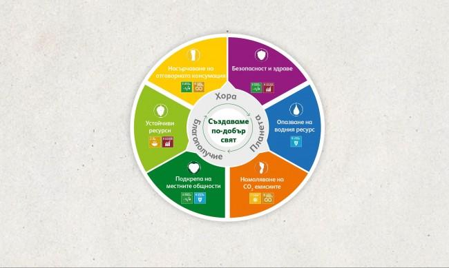 Отговорността към хората е в основата на доклада за устойчиво развитие на ЗАГОРКА за 2020