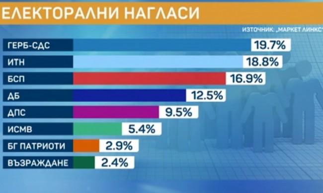 На финалната права: ГЕРБ взима 19,7%, ИТН - 18,8%, БСП оформя тройката